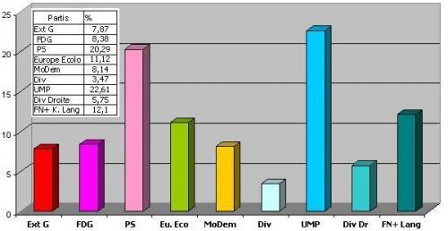 Résultats Européennes 2009 - Nord Pas de Calais -