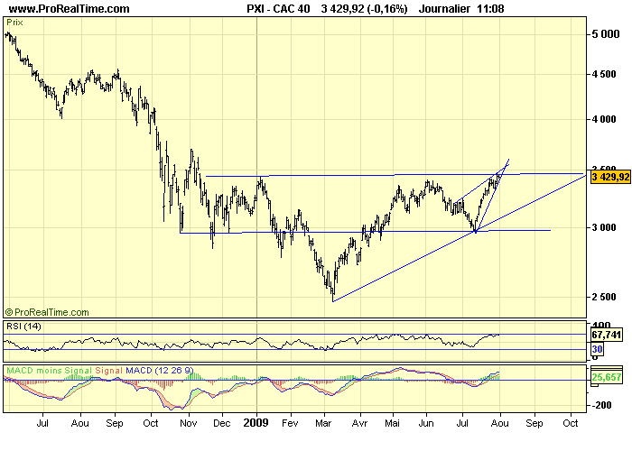 CAC 40 D 31 07 09