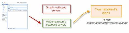custom from new GMail: ajoutez votre propre SMTP sur vos adresses personnalisées