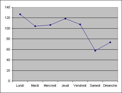 moyenne du nombre de pages vues par jour de la semaine