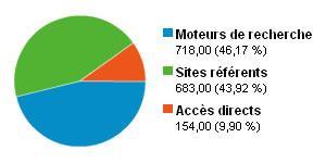 Sources de trafic pour le mois de juillet 2009
