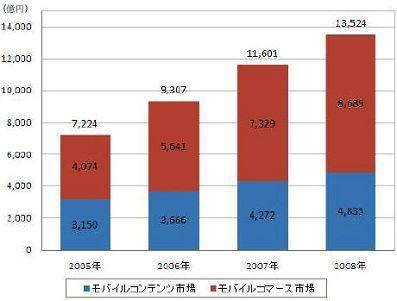 Japon : Le marché du mobile est en pleine santé