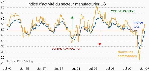Economie : le secteur manufacturier poursuit son redressement