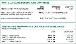 BNP Paribas : des résultats en hausse grâce à Fortis