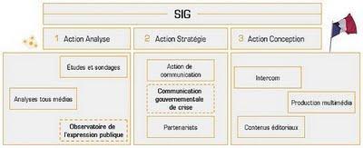 Les sites du  SIG (Service d'information du gouvernement)  n'informent plus depuis  ... 2003, 2004 ou 2008