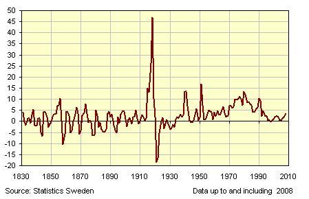 OCDE : 1ère baisse des prix à la consommation depuis 1971