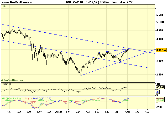 CAC 40 D 07 08 09