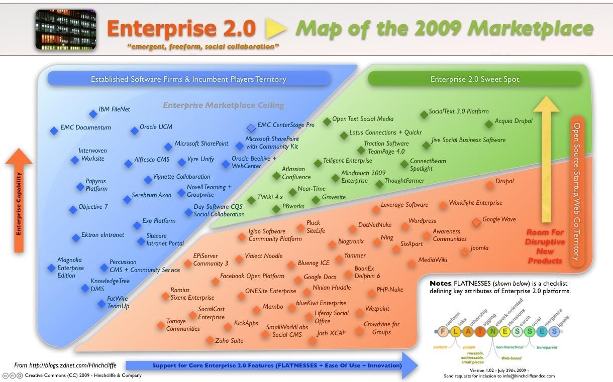Acquia Drupal et TeamShaker dans l'Enterprise 2.0 Sweetspot 2009