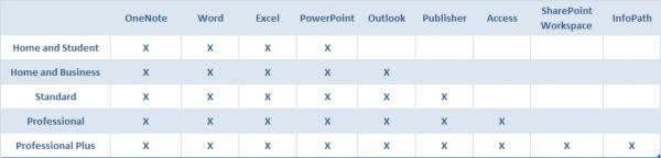 Office 2010 : les diffיrentes יditions et la version en ligne