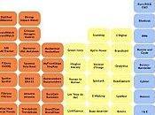 tableau périodique éléments... e-Réputation