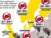 Taxe carbone.... grands oubliés système ....
