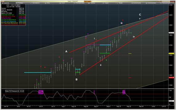 Analyse marchés : le CAC 40 dans un petit range