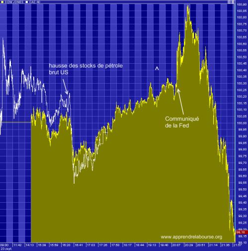 La Fed ne convainc pas du tout