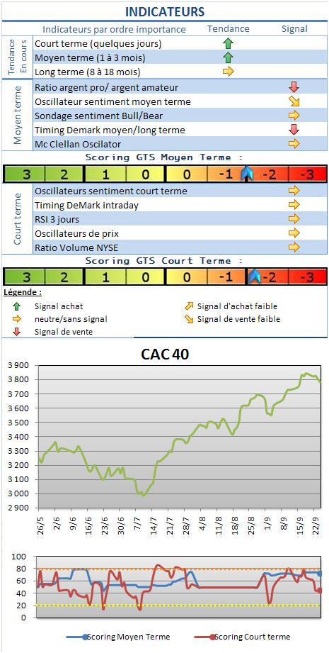 Analyse marchés : le CAC 40 revient sur le bas du range