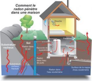 Un gaz radioactif dans nos maisons : l'OMS réestime le danger du radon