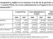 malheur procédural Indemnisation pour durée excessive d'une procédure devant juridiction administrative (CEDH, septembre 2009, Sartory France)