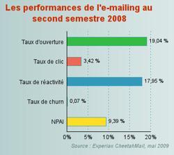 performances-l-e-mailing-second-semestre-2008-482720
