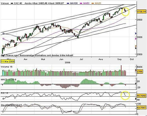 CAC40 - Attention !!!