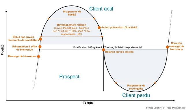 cycle de vie d'un client