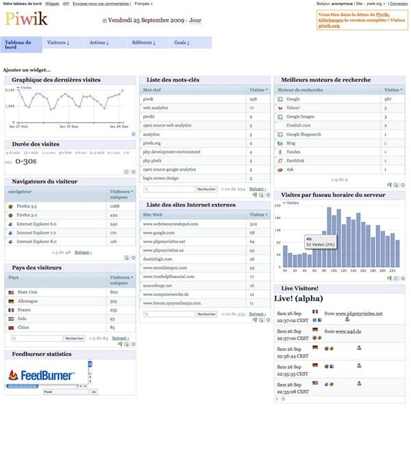 Piwik, un Google Analytics open source