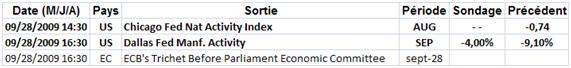 Analyse marchés : sur le support moyen terme majeurs
