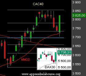 Le CAC reprend le cours de sa tendance haussière