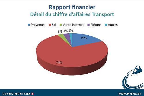 CMA_detail_chiffre_affaires_transport