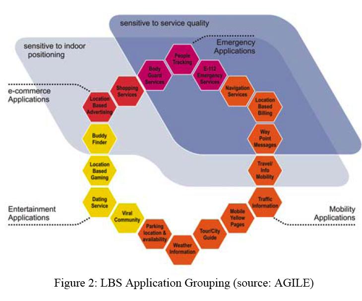 Les LBS (location-based service) comme révolution des médias sociaux et de la consommation