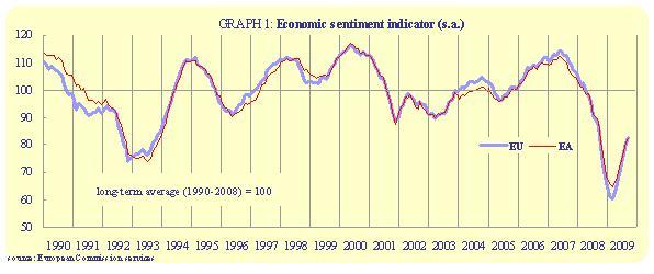 La baisse de confiance du consommateur bloque la hausse des indices