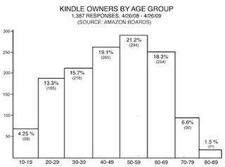 Kindle-age