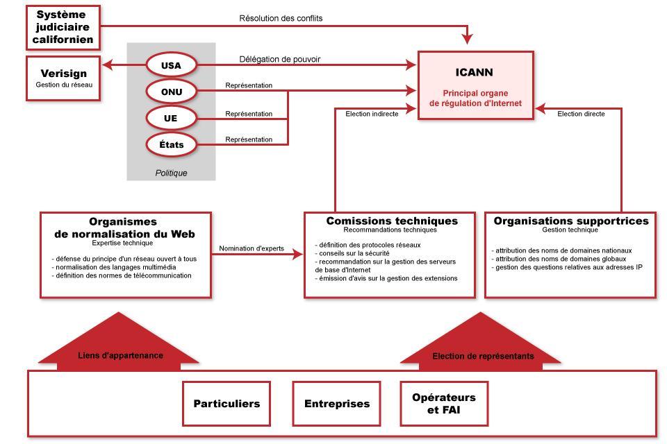 ICANN 2.0 - Vers une nouvelle gouvernance d'Internet ?