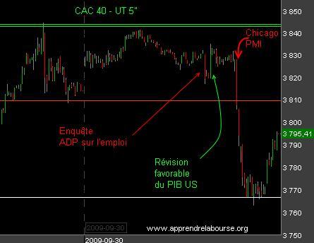 Actualité - Bourse : légère déception