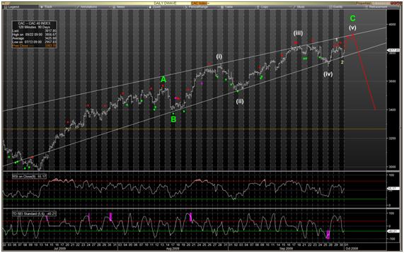 Analyse marchés : CAC 40 toujours dans le biseau