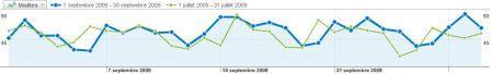 Statistiques pour le mois de Septembre 2009