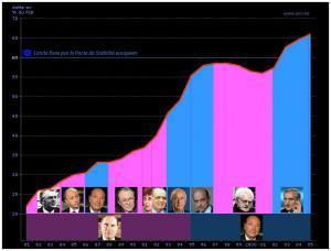 L'évolution de la dette publique française