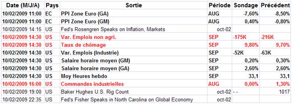 Analyse marchés : les vendeurs reprennent la main