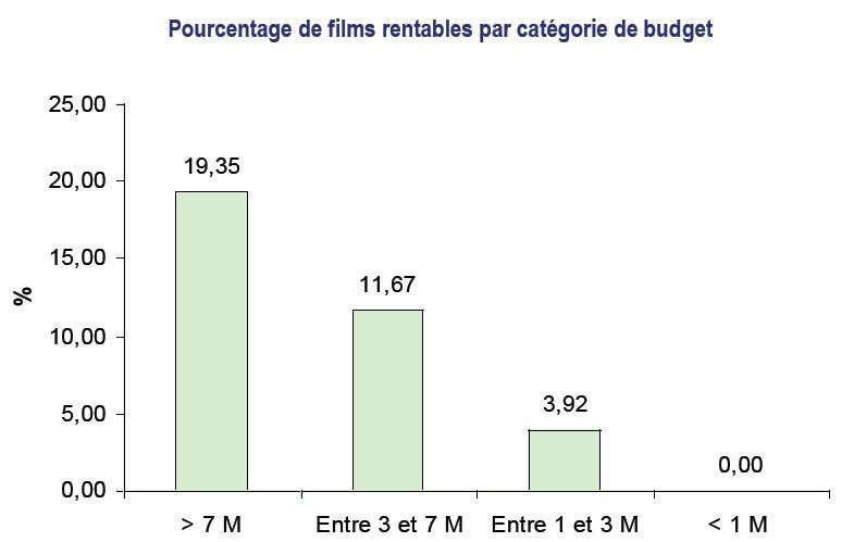 Rentabilité cinéma français