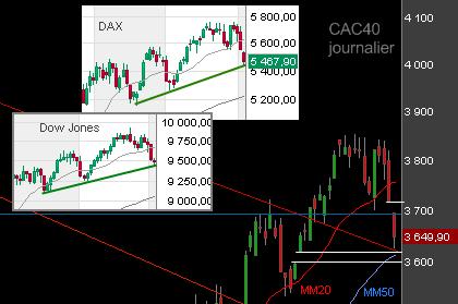 Le CAC 40 s'enfonce avec l'emploi américain