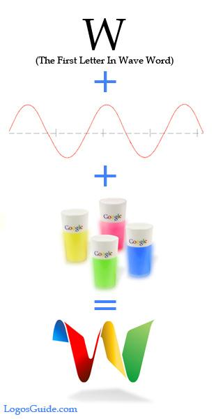 Comprendre Google Wave en 3 vidéos