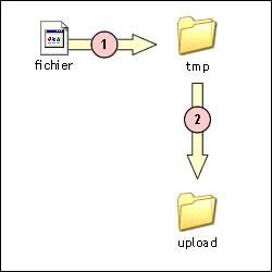 Figure 2-1 : Déplacements du fichier