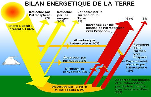 bilan énergétique de la terre