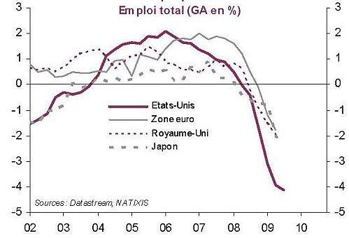 Ressorts de la Croissance : De la dette privée à la dette publique