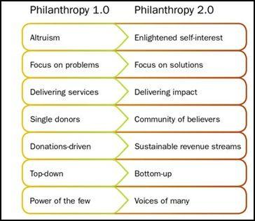 Philanthropie 1.0 ou philanthropie 2.0?