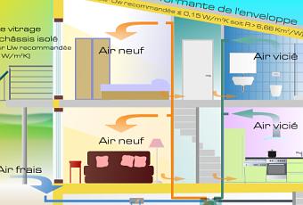 La maison passive d finition pistes de r flexions for A la maison meaning