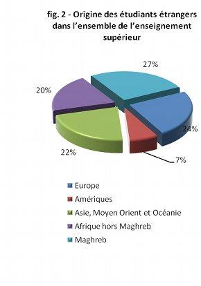 Progression des étudiants étrangers dans les écoles d'ingénieurs