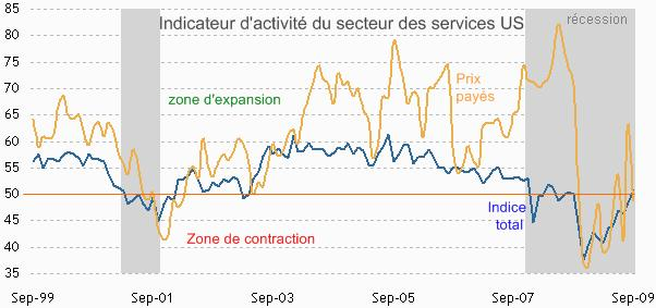 Retour de la croissance pour le secteur des services
