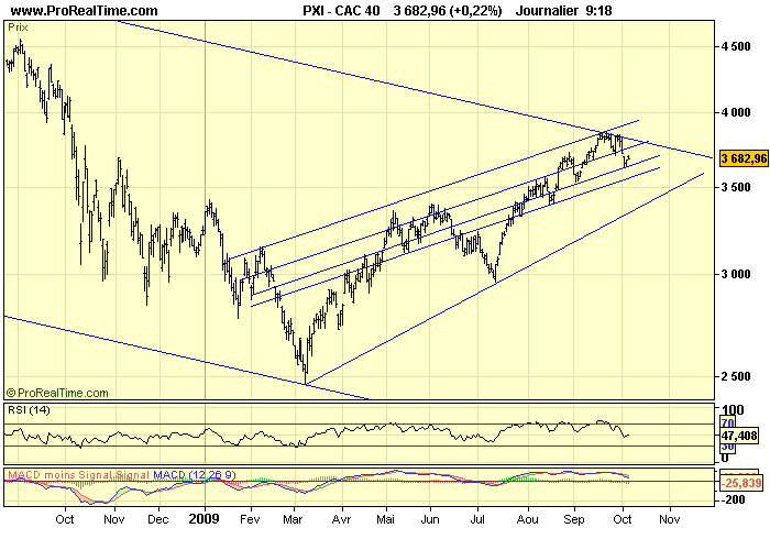 CAC 40 D 06 10 09