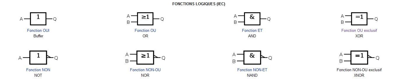 Simulateur de circuits logiques simples en ligne for Porte logique non et