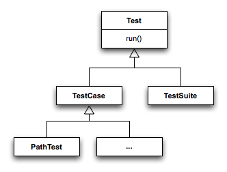 Tests Unitaires TU Java Unit Ada Unit Cpp Unit - PNG - 11.7 ko