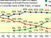 Marché L'iPhone continue gagner parts marché face blackberry